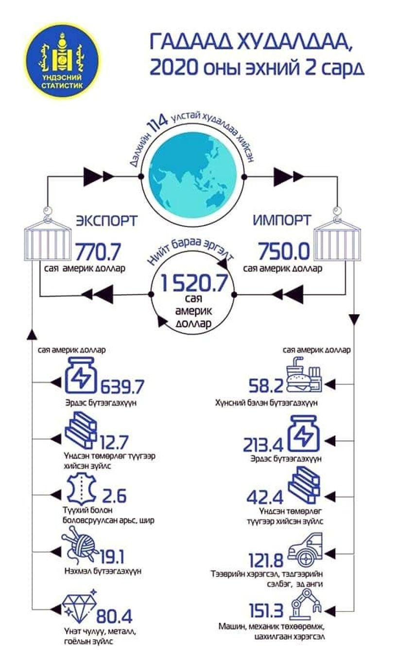 Экспорт өмнөх оны мөн үеэс 29.5 хувиар буурчээ