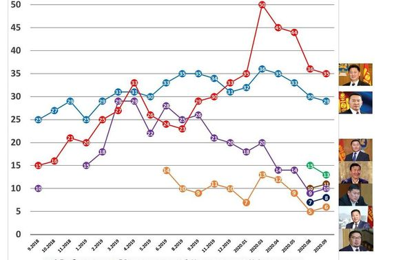 Улс төрийн барометр: 2020 оны есдүгээр сар