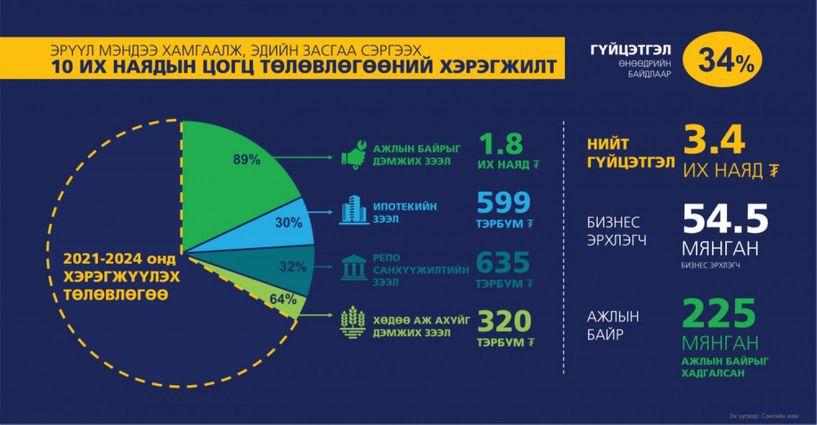 Ажлын байрыг дэмжих зээлд 23.754 зээлдэгч хамрагджээ