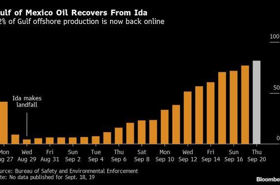 Газрын тосны фьючерс үнэ 2-3 хувиар буурч, баррель нь $70.29 болоод байна